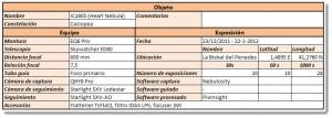 Tabla con los datos técnicos de la configuración