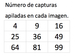 Estructura de la matriz de 3x3