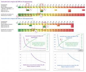 Tablas de contribución a la mejora del SNR